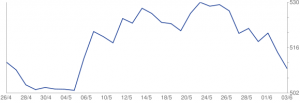 Dollarkursen vist på http://www.proinvestor.com/valuta/USD