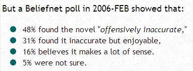Undersøgelse fra BeliefNet foretaget i februar 2006